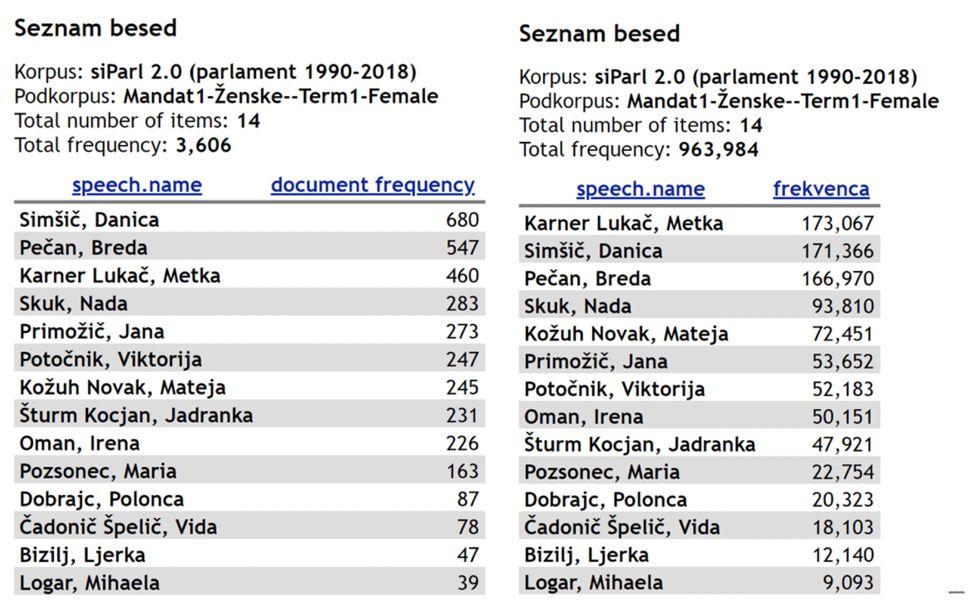Slika 4. Frekvenčna seznama za poslanke iz prvega mandata. Na levi je prikazano število govorov, ki jih je posamezna poslanka prispevala, na desni pa je število pojavnic v teh govorih.