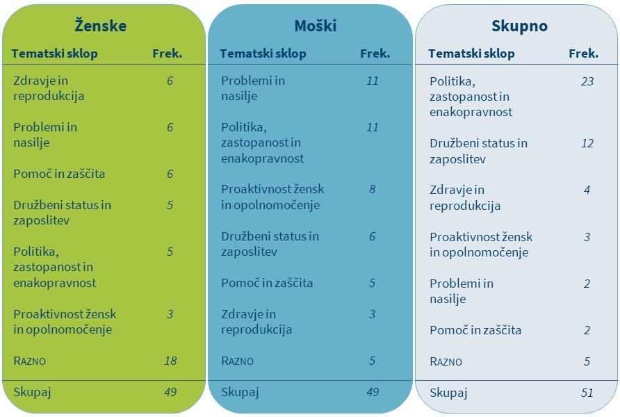 Tabela 8: Frekvenca tematskih sklopov za prvih 100 kolokacijskih kandidatov v govorih poslank in poslancev v vseh sedmih mandatih.